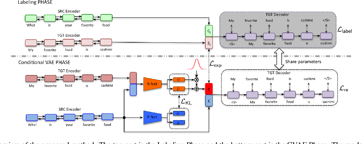 Figure 3 for Improve Diverse Text Generation by Self Labeling Conditional Variational Auto Encoder