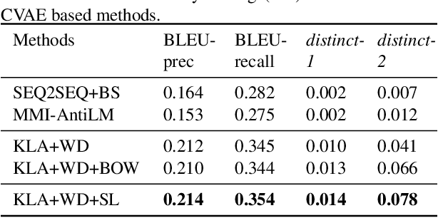 Figure 2 for Improve Diverse Text Generation by Self Labeling Conditional Variational Auto Encoder