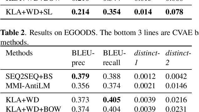 Figure 4 for Improve Diverse Text Generation by Self Labeling Conditional Variational Auto Encoder