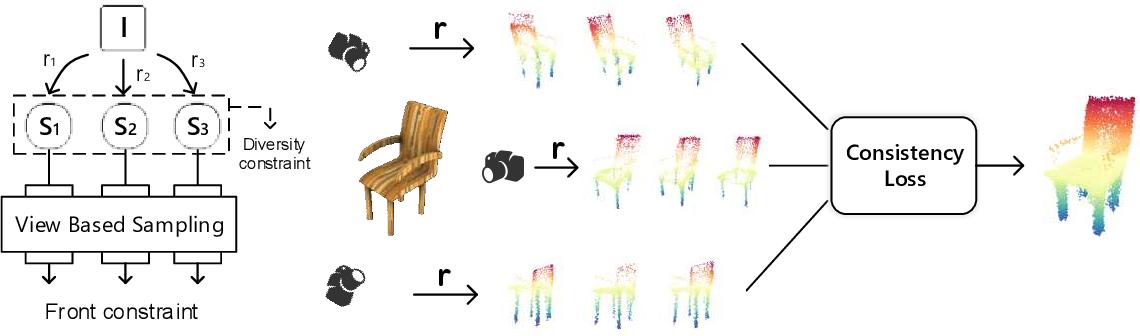Figure 3 for Conditional Single-view Shape Generation for Multi-view Stereo Reconstruction