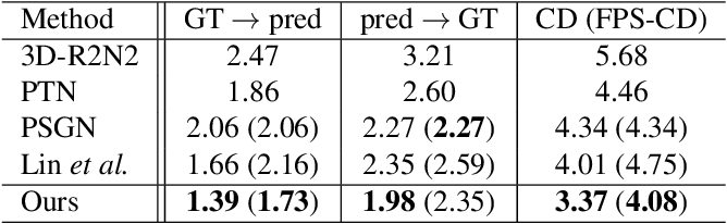 Figure 4 for Conditional Single-view Shape Generation for Multi-view Stereo Reconstruction