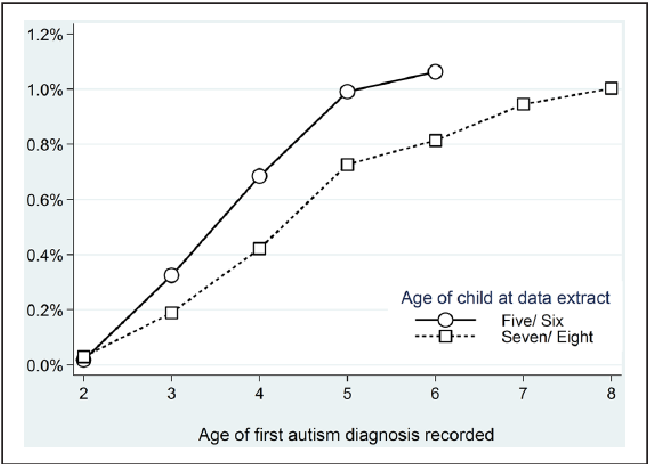 Autism Prevalence And Socioeconomic >> Figure 1 From The Association Between Socioeconomic Status And
