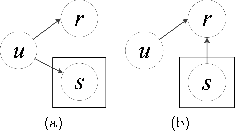 Figure 1 for Unifying Topic, Sentiment & Preference in an HDP-Based Rating Regression Model for Online Reviews