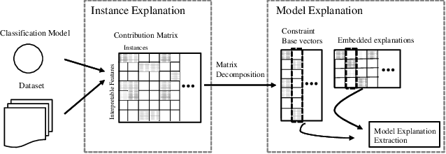 Figure 1 for Human Understandable Explanation Extraction for Black-box Classification Models Based on Matrix Factorization