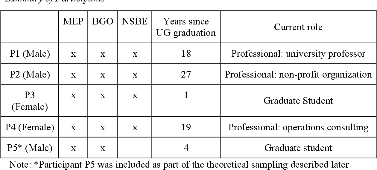 Table 2 from A Qualitative Look at African American Students