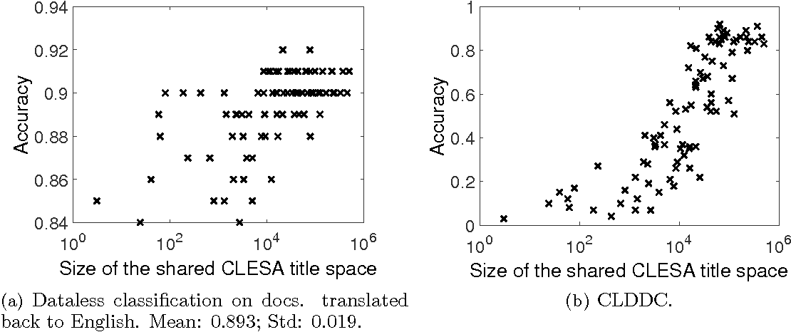 Figure 2 for Cross-lingual Dataless Classification for Languages with Small Wikipedia Presence