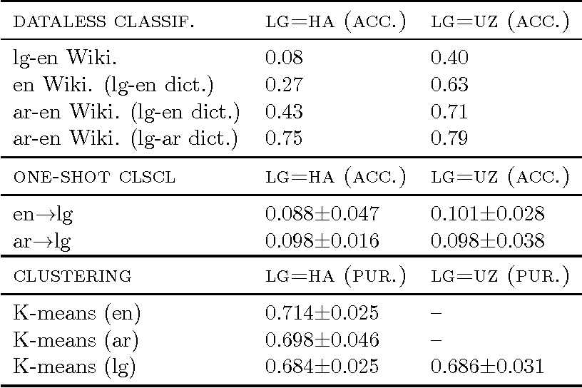 Figure 3 for Cross-lingual Dataless Classification for Languages with Small Wikipedia Presence
