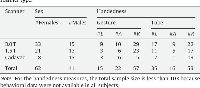 Sex difference in chimpanzee handedness