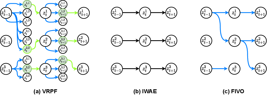 Figure 1 for Variational Rejection Particle Filtering