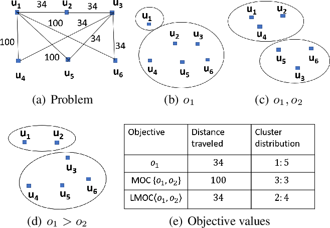 Figure 1 for Lexicographically Ordered Multi-Objective Clustering