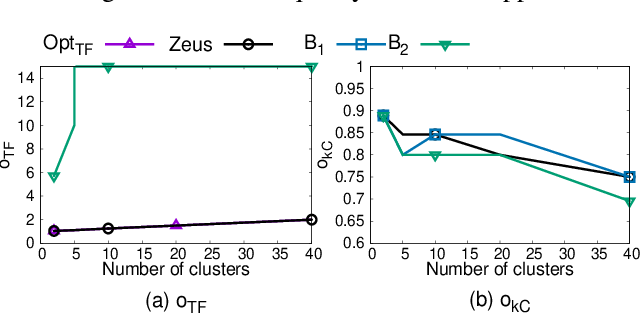 Figure 3 for Lexicographically Ordered Multi-Objective Clustering