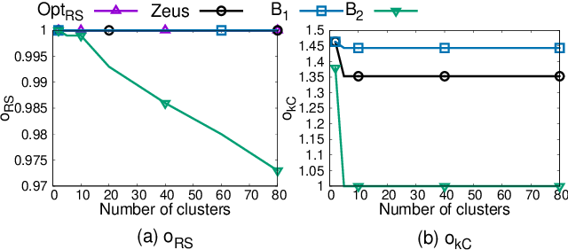 Figure 4 for Lexicographically Ordered Multi-Objective Clustering