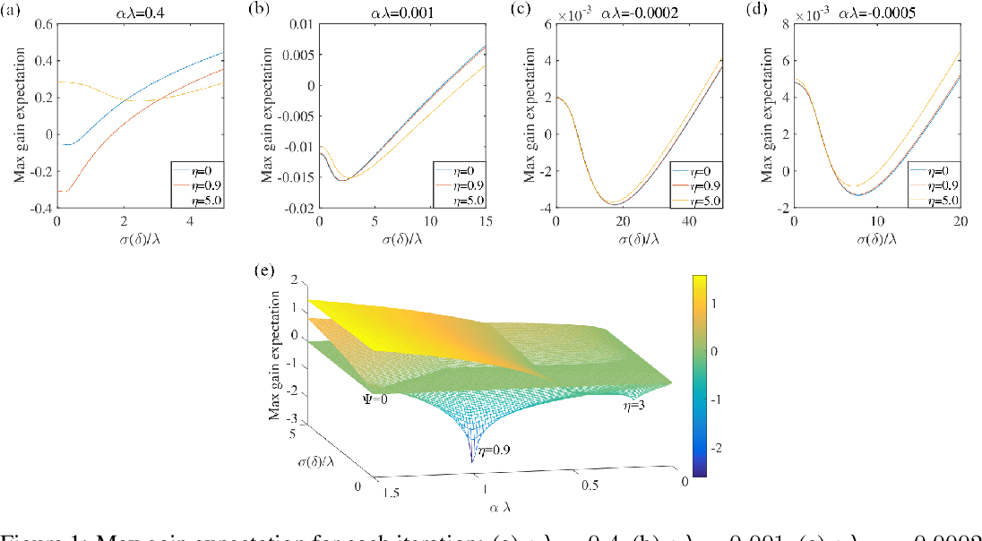 Figure 1 for NAMSG: An Efficient Method For Training Neural Networks