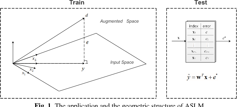 Figure 1 for Augmented Space Linear Model