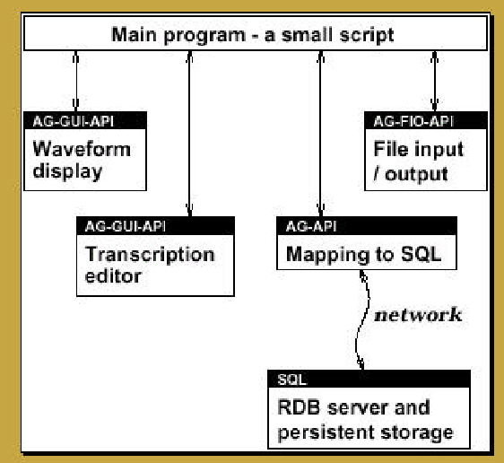 Figure 4 for Annotation Graphs and Servers and Multi-Modal Resources: Infrastructure for Interdisciplinary Education, Research and Development