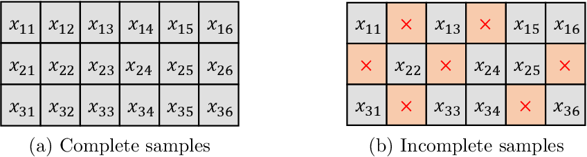 Figure 1 for PC-GAIN: Pseudo-label Conditional Generative Adversarial Imputation Networks for Incomplete Data