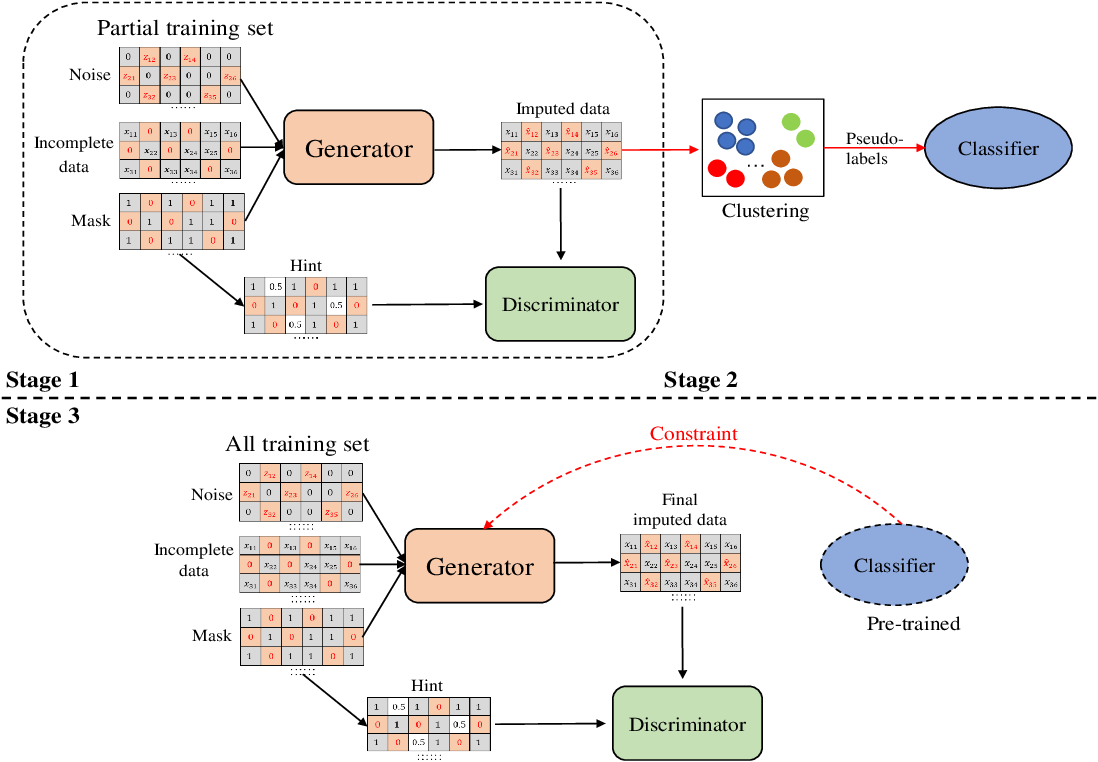 Figure 3 for PC-GAIN: Pseudo-label Conditional Generative Adversarial Imputation Networks for Incomplete Data