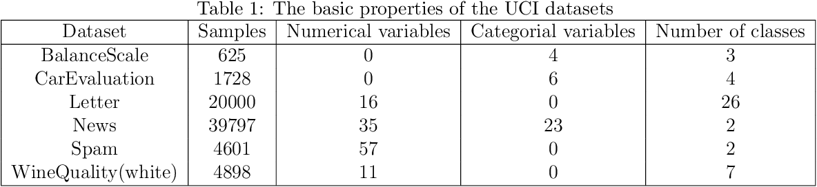 Figure 2 for PC-GAIN: Pseudo-label Conditional Generative Adversarial Imputation Networks for Incomplete Data