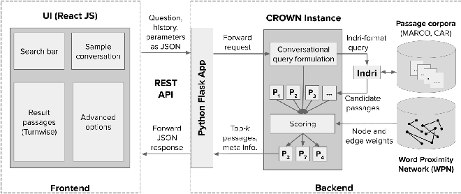 Figure 2 for Conversational Question Answering over Passages by Leveraging Word Proximity Networks