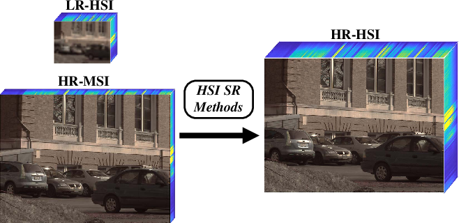 Figure 1 for Hyperspectral Image Super-resolution via Deep Progressive Zero-centric Residual Learning