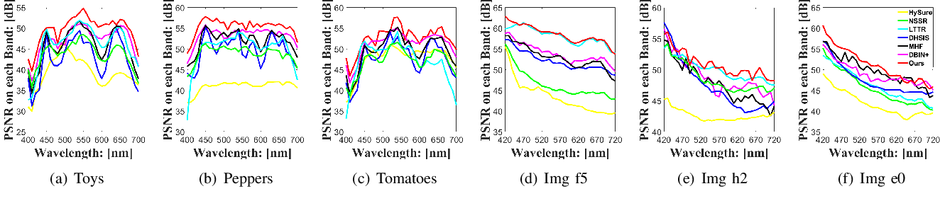 Figure 4 for Hyperspectral Image Super-resolution via Deep Progressive Zero-centric Residual Learning