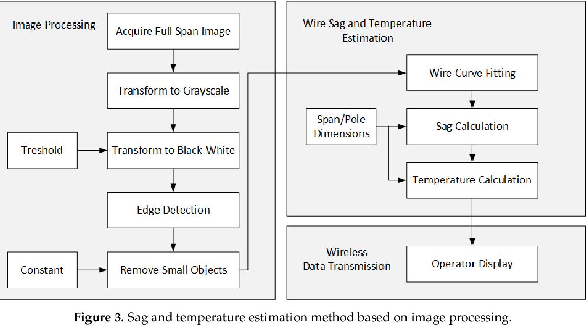 PDF] Time-Aware Monitoring of Overhead Transmission Line Sag