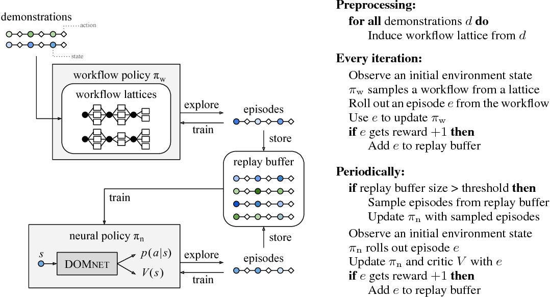 Figure 1 for Reinforcement Learning on Web Interfaces Using Workflow-Guided Exploration