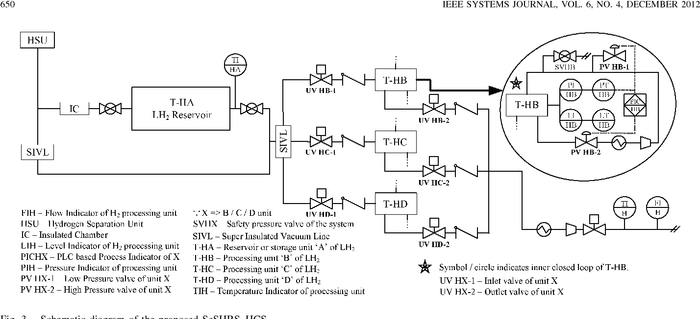 System Reliability And Fault Tree Analysis Of Seshrs Based Hydrogen Power Plant Diagram Figure 3