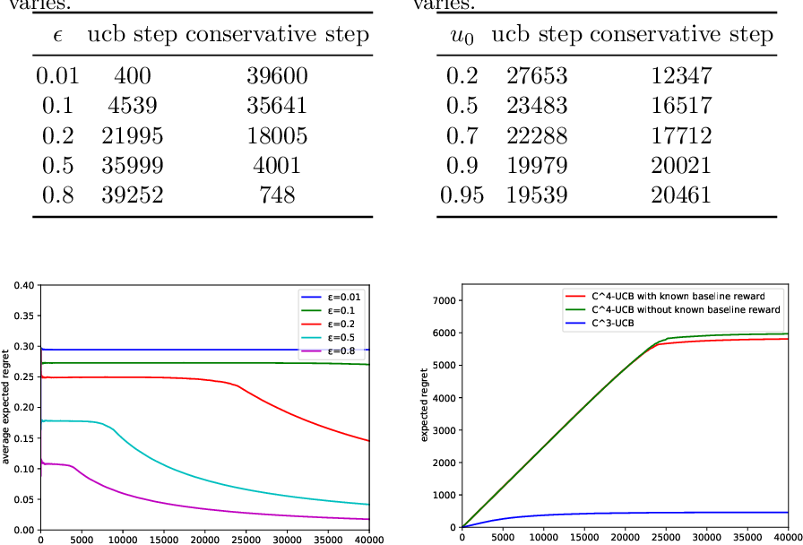 Figure 2 for Conservative Contextual Combinatorial Cascading Bandit
