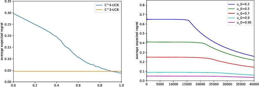 Figure 3 for Conservative Contextual Combinatorial Cascading Bandit