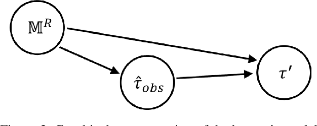 Figure 2 for A Bayesian Account of Measures of Interpretability in Human-AI Interaction