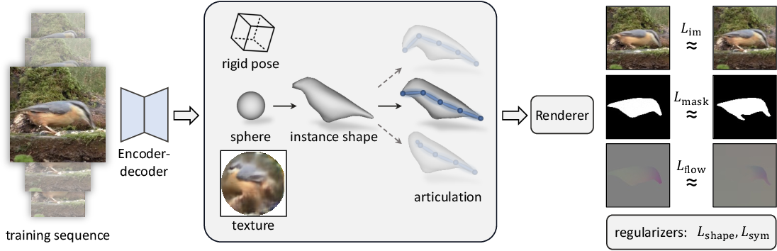 Figure 3 for DOVE: Learning Deformable 3D Objects by Watching Videos