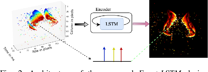 Figure 2 for Event-LSTM: An Unsupervised and Asynchronous Learning-based Representation for Event-based Data