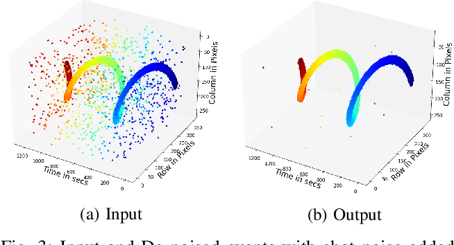 Figure 3 for Event-LSTM: An Unsupervised and Asynchronous Learning-based Representation for Event-based Data