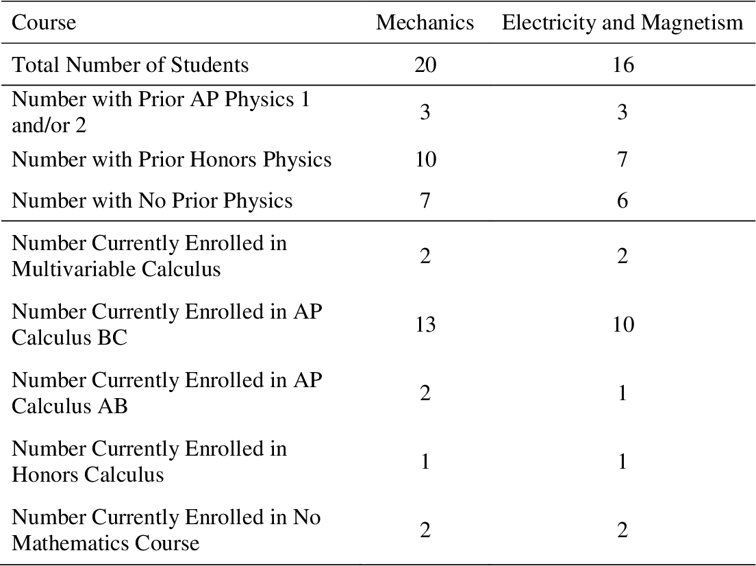 Modeling Instruction in AP Physics C: Mechanics and Electricity and