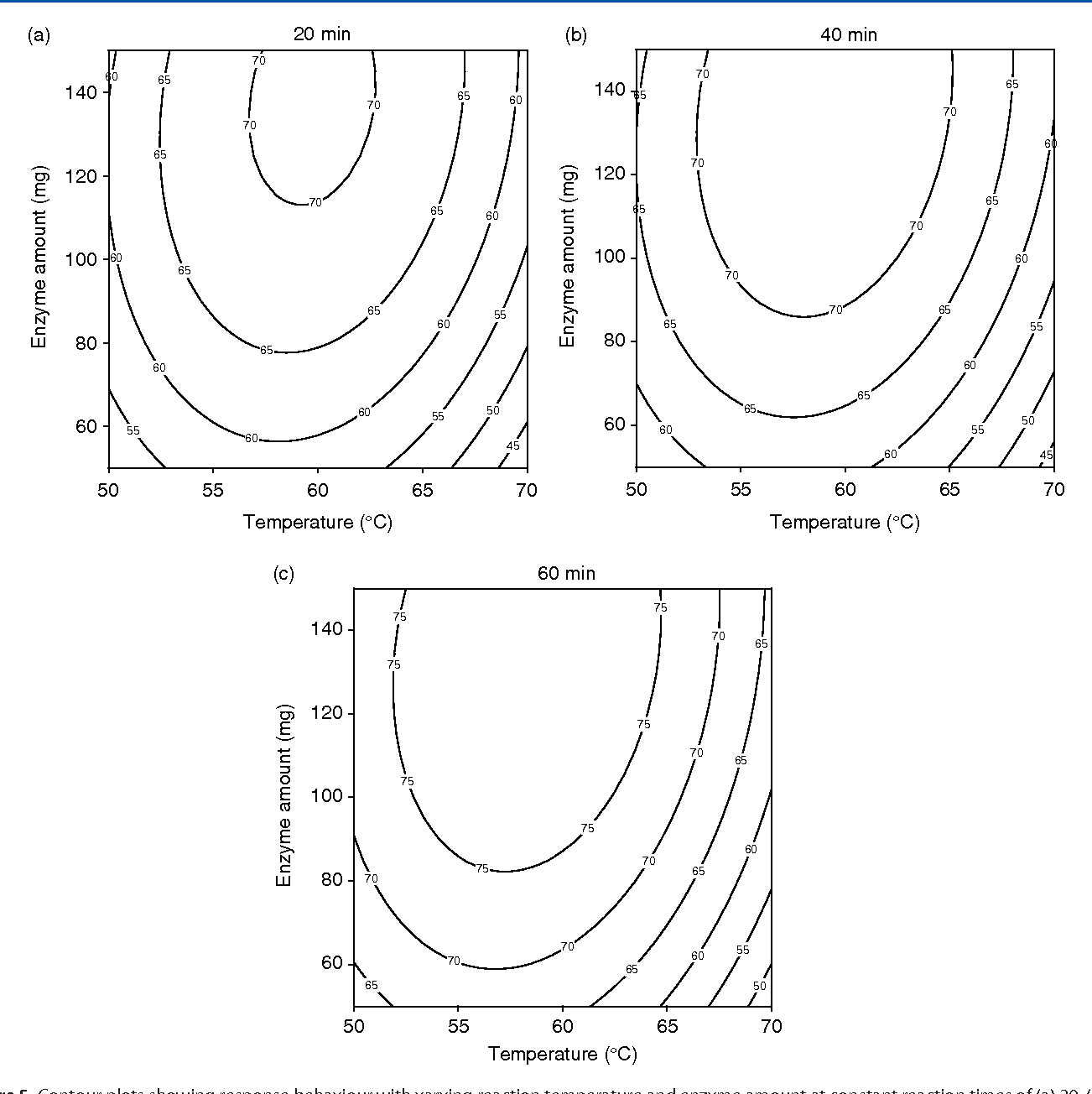 figure 5 from enzymatic synthesis of rose aromatic ester 2  figure 5 contour plots showing response behaviour with varying reaction temperature and enzyme amount at