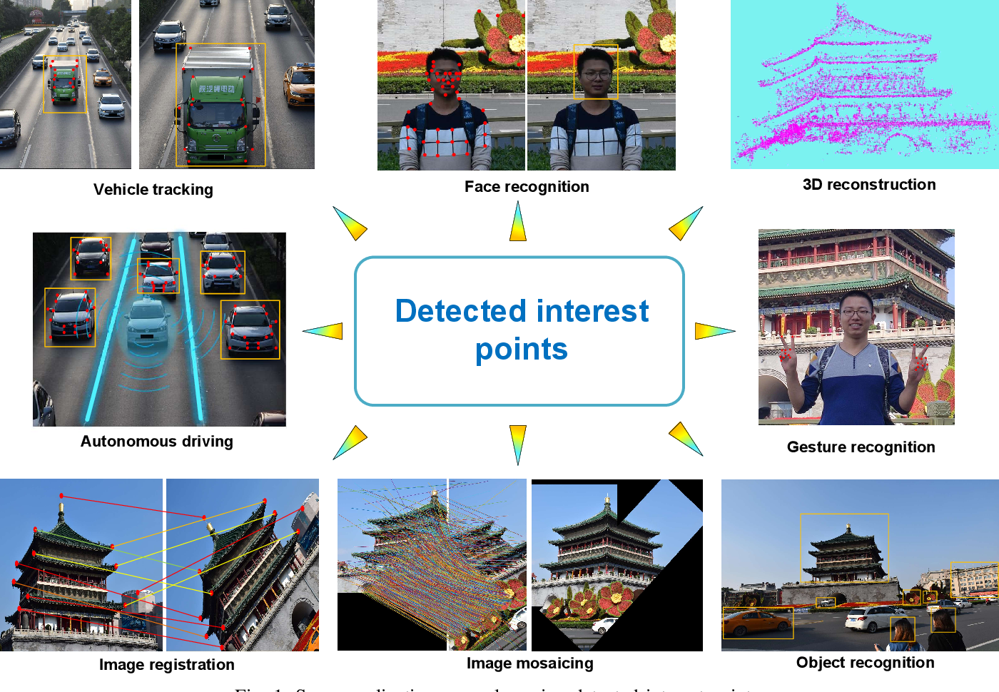 Figure 1 for Image Feature Information Extraction for Interest Point Detection: A Comprehensive Review