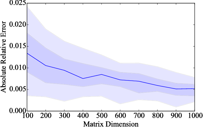 Figure 2 for Entropic Trace Estimates for Log Determinants