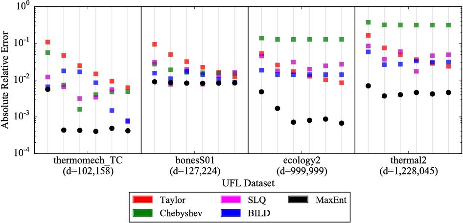 Figure 3 for Entropic Trace Estimates for Log Determinants
