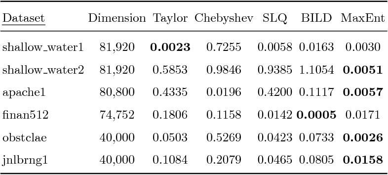 Figure 4 for Entropic Trace Estimates for Log Determinants