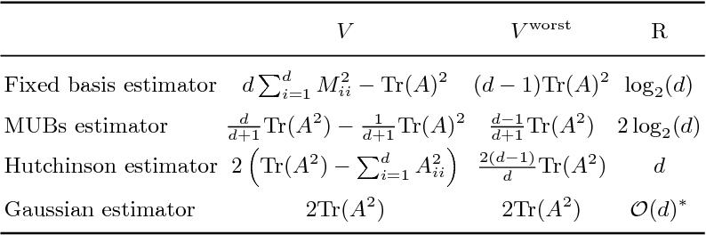 Figure 1 for Entropic Trace Estimates for Log Determinants