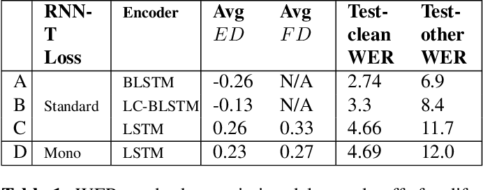 Figure 2 for Alignment Restricted Streaming Recurrent Neural Network Transducer