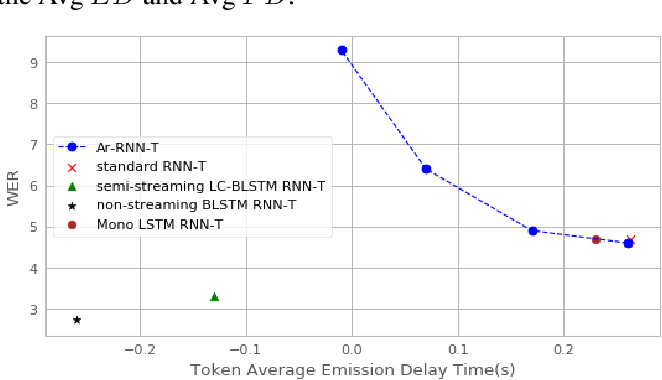 Figure 4 for Alignment Restricted Streaming Recurrent Neural Network Transducer