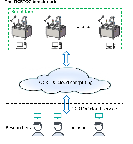Figure 1 for OCRTOC: A Cloud-Based Competition and Benchmark for Robotic Grasping and Manipulation