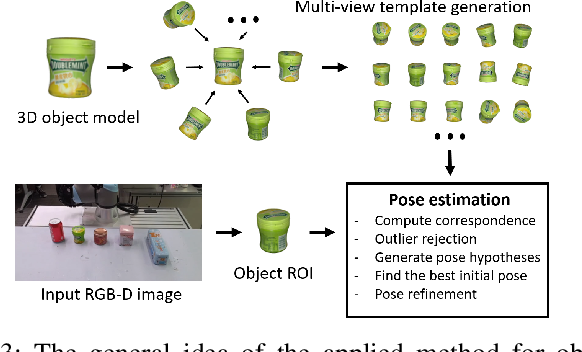 Figure 3 for OCRTOC: A Cloud-Based Competition and Benchmark for Robotic Grasping and Manipulation