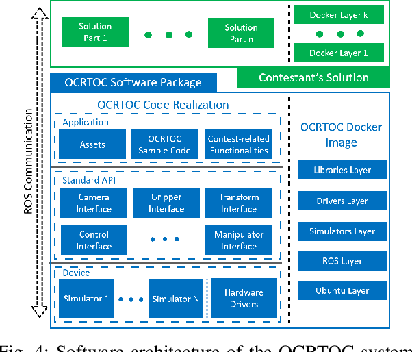 Figure 4 for OCRTOC: A Cloud-Based Competition and Benchmark for Robotic Grasping and Manipulation