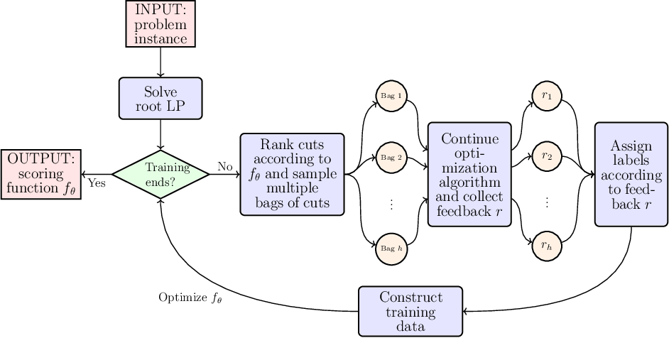 Figure 1 for Learning to Select Cuts for Efficient Mixed-Integer Programming