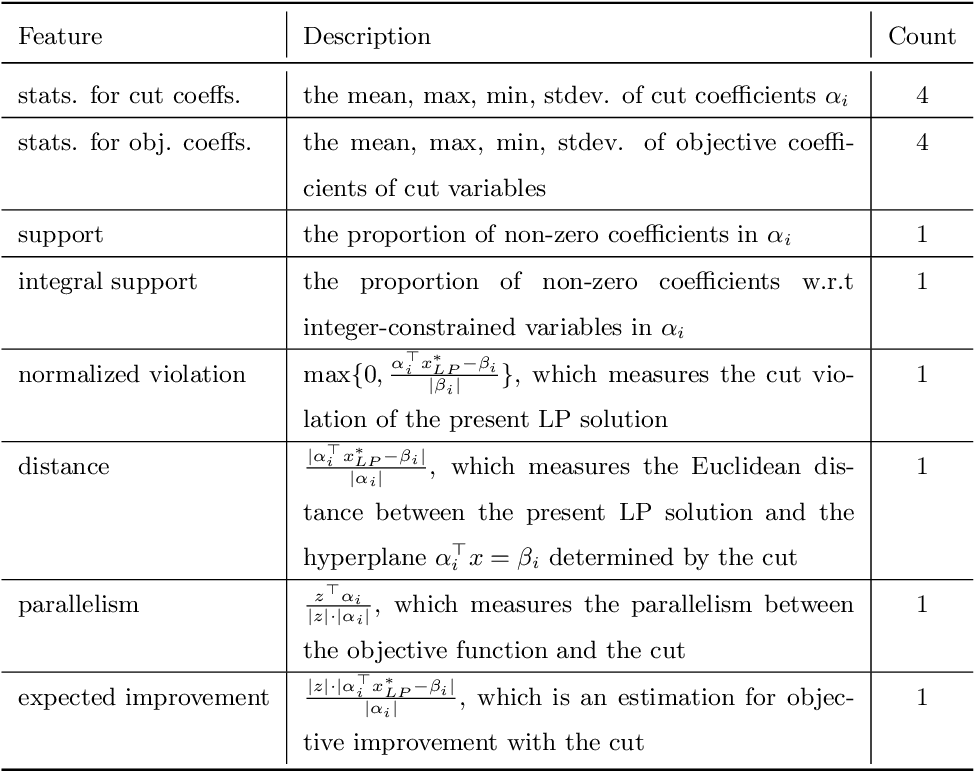 Figure 2 for Learning to Select Cuts for Efficient Mixed-Integer Programming