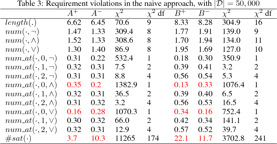 Figure 4 for Can Neural Networks Understand Logical Entailment?