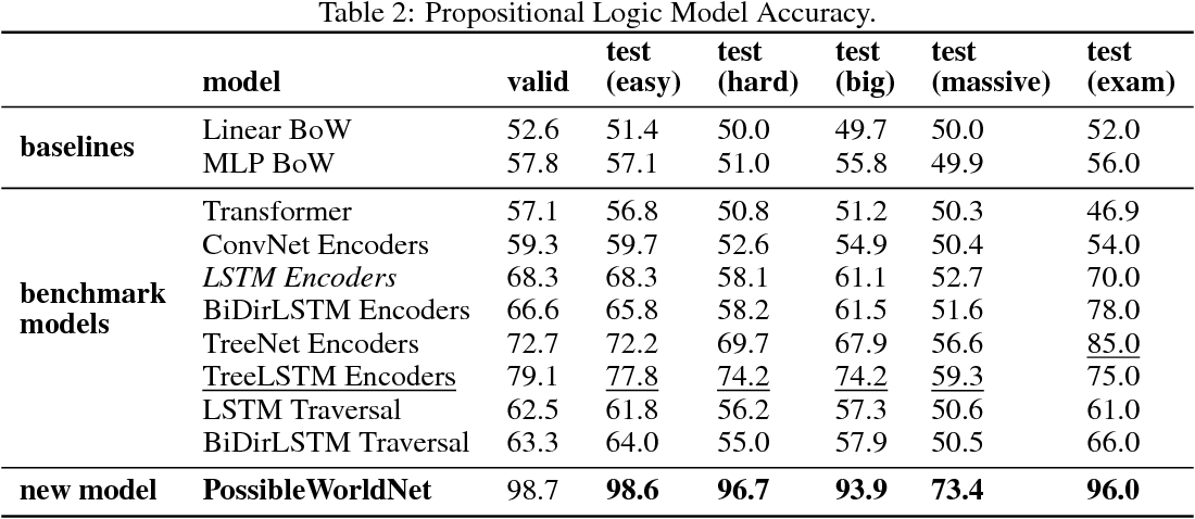 Figure 3 for Can Neural Networks Understand Logical Entailment?
